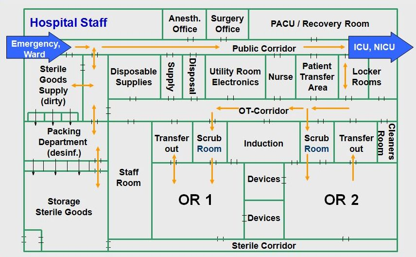Hospital Concept And Design Built In Operating Theatres